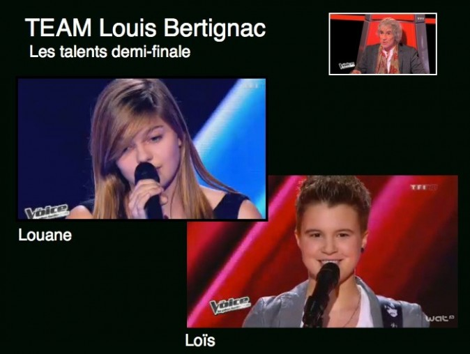 Team Louis Bertignac